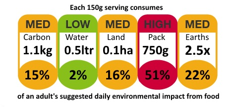 food_env_impact_label